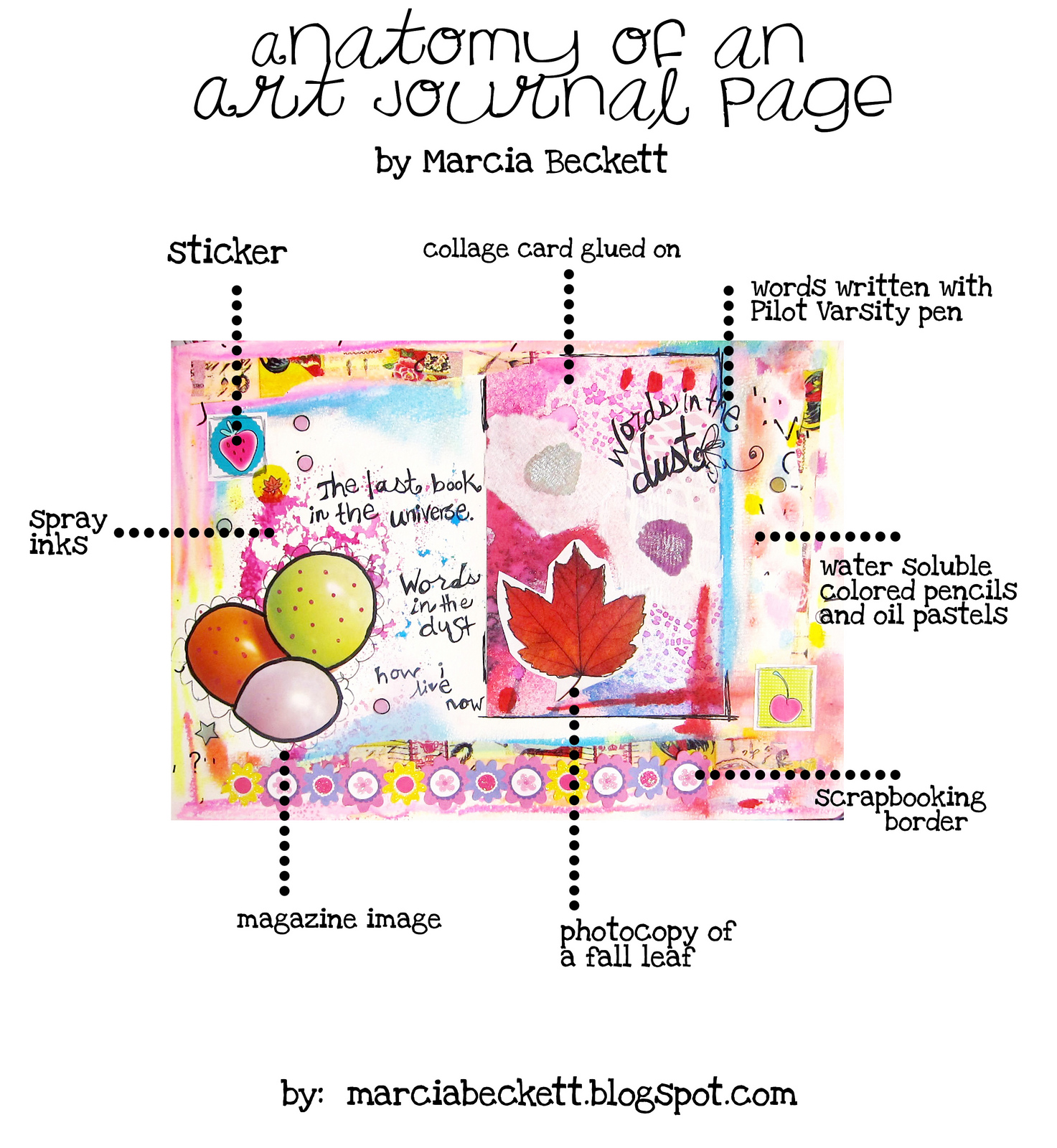 Anatomy of an Art Journal Page – Art is Basic | An Elementary Art Blog